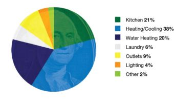 Pie chart of a quarter. Kitchen 21%. Heating/cooling 38%. Water heating 20%. Laundry 6%. Outlets 9%. Lighting 4%. Other 2%.